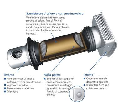 Recuperatori di calore per muffe - Scambiatore di calore casa ...